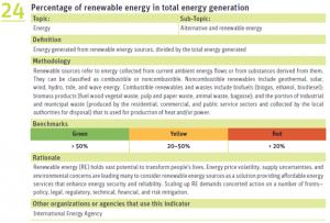 Percentage-of-renewalable-energy1