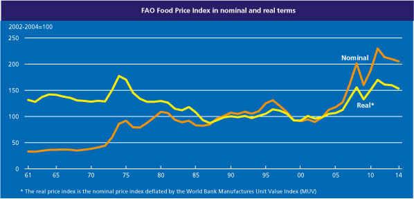 Food Prices Fao_graph_3
