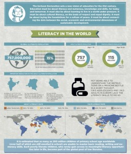 A global overview of literacy posted by UN Youth on Twitter today.
