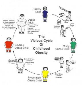 Childhood obesity...